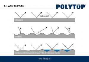 Polytop Mattlack